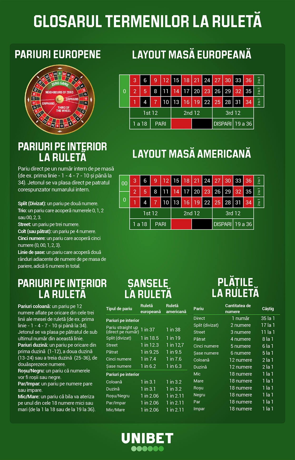 Roulette cheat sheet ro