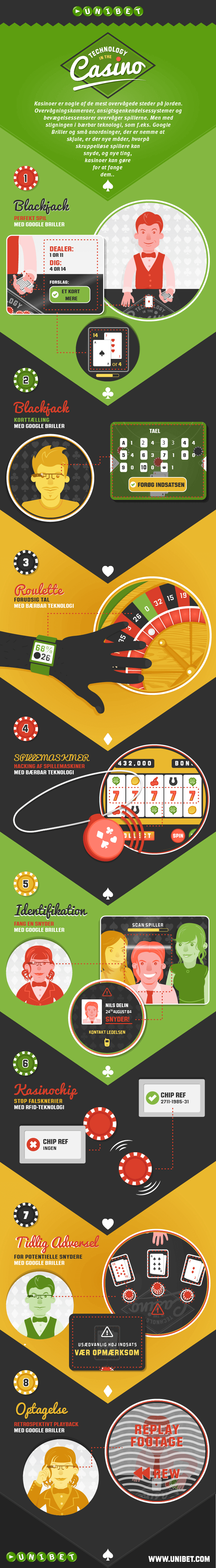 ux-casino-infographic-Danish