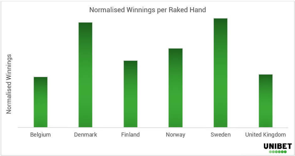 Poker Demographics - Country Wins - EN