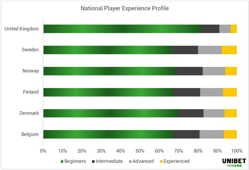 Poker Demographics - Country Profile - EN