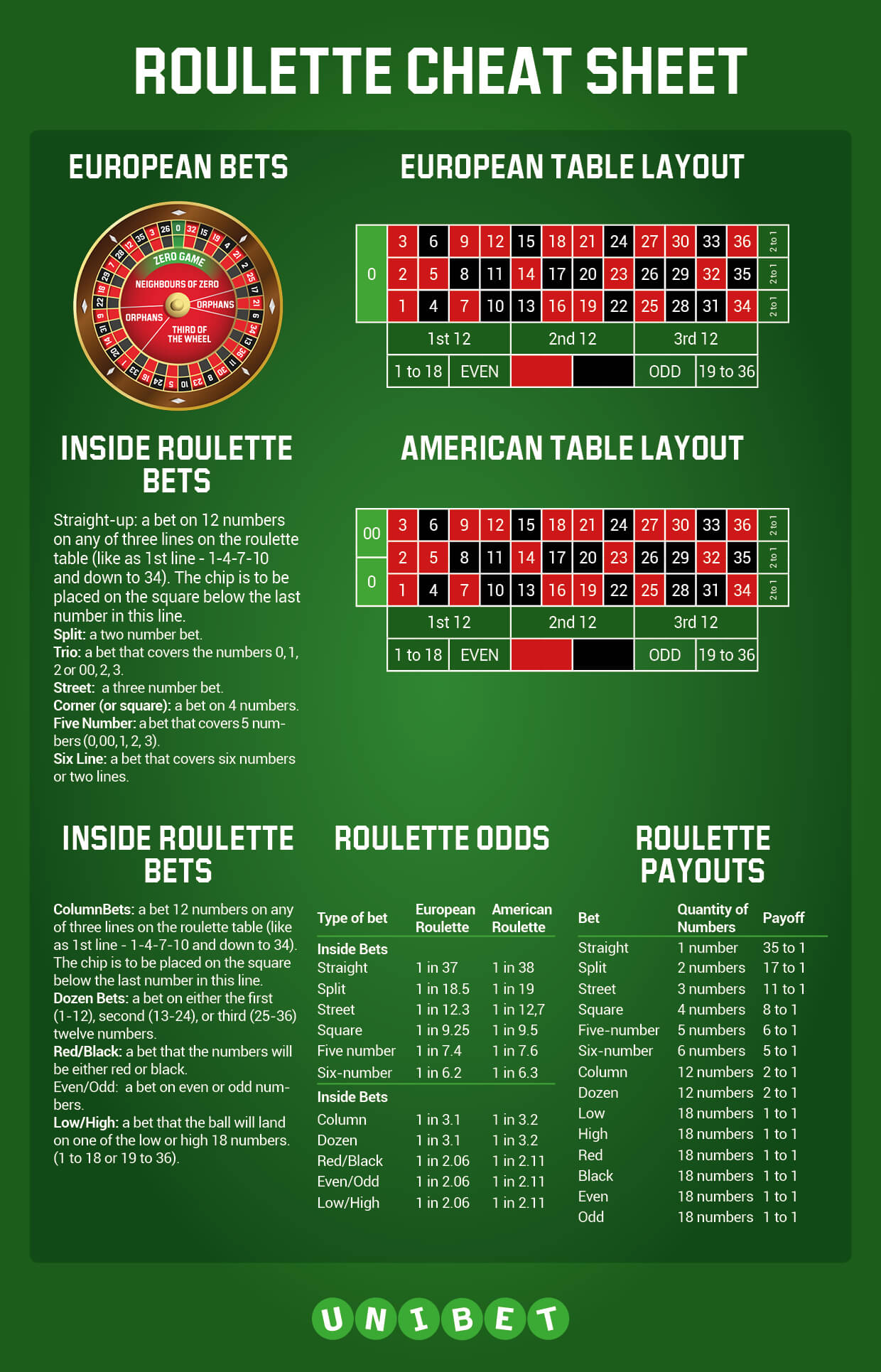 Payout on roulette table chris gamble cpa