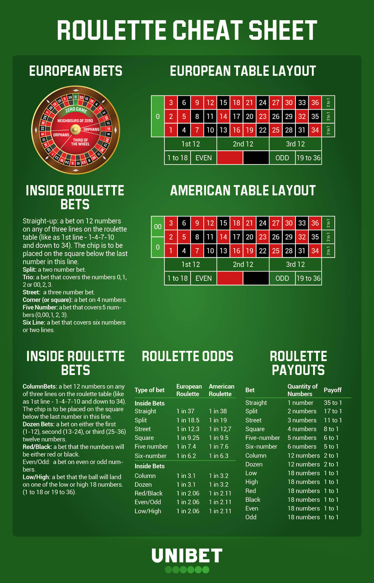 roulette cheat sheet