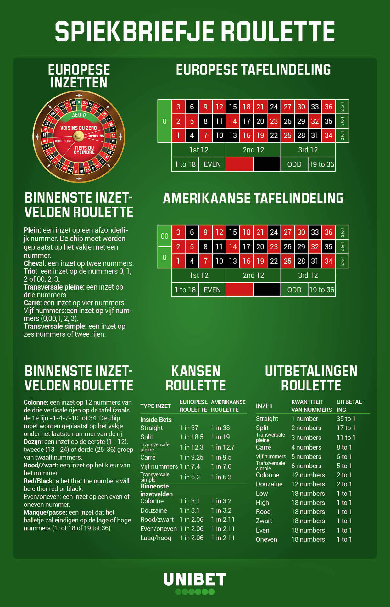 roulette-cheat-sheet-nl-be