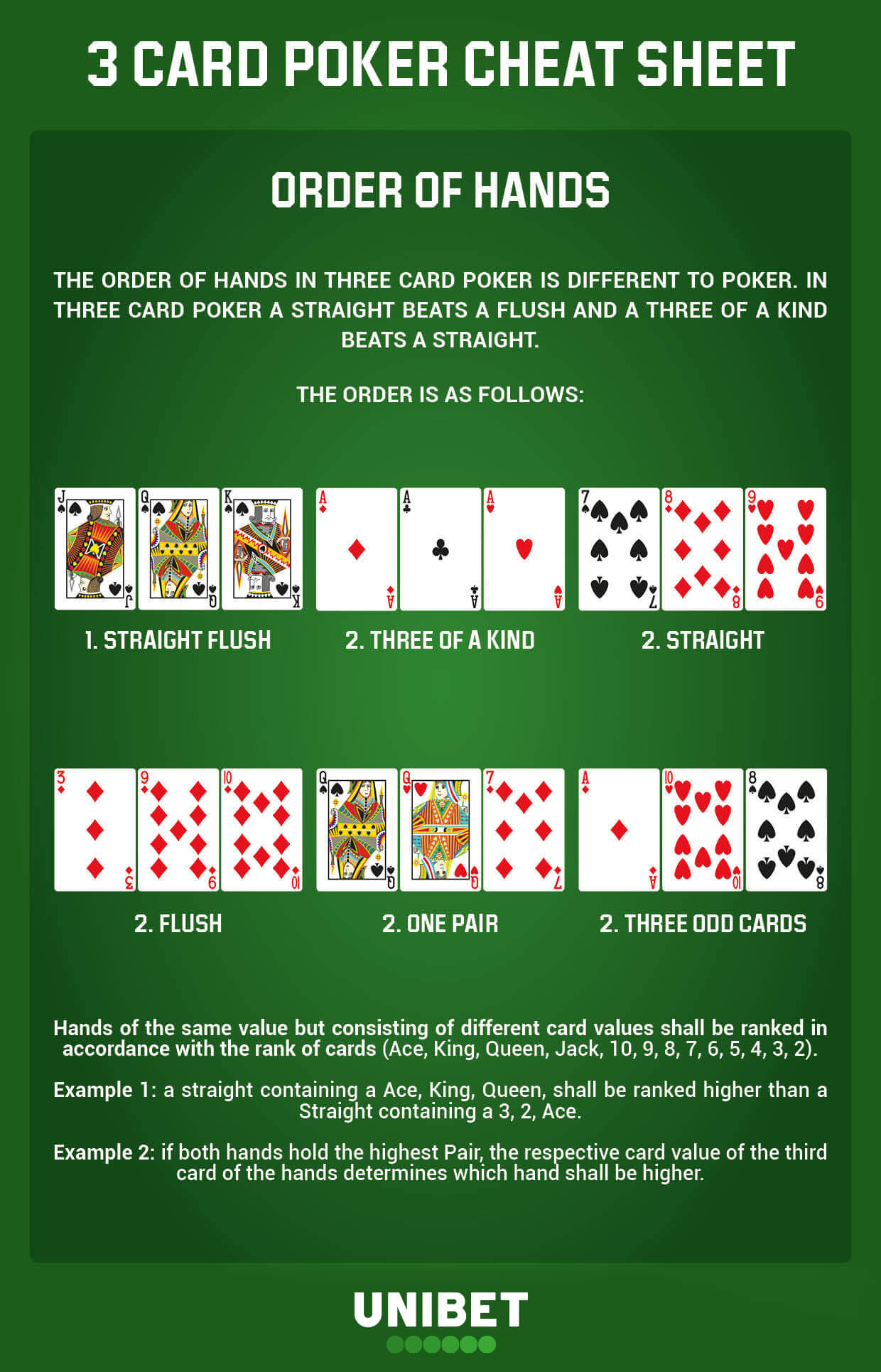 Read Our Handy Guide On Live 3 Card Poker Unibet