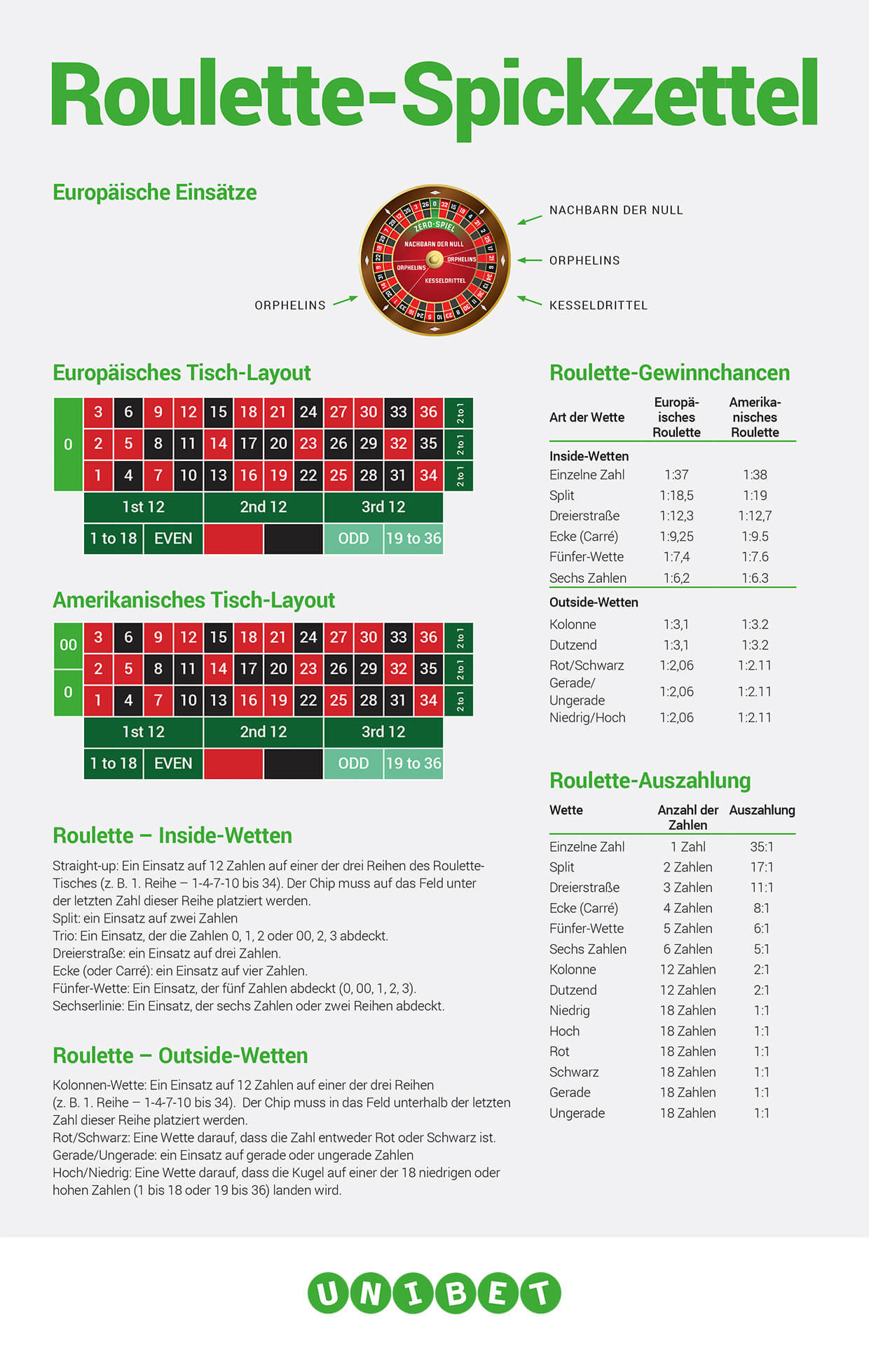 roulette cheat sheet de